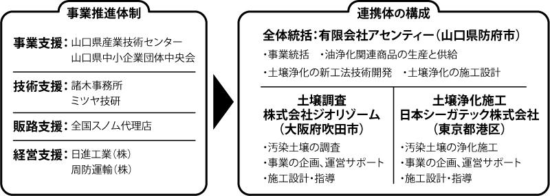 組織連携図